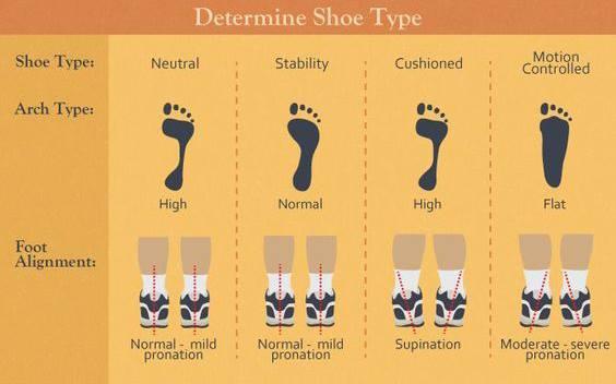(1) Determine Shoe Type